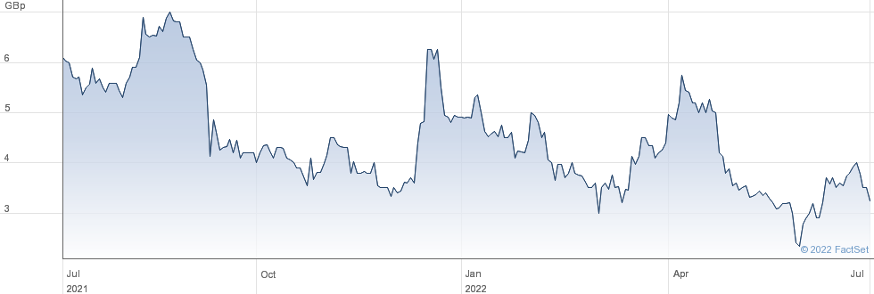 Quetzal Capital PLC performance chart