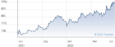 LG ESG CHNA CNY performance chart