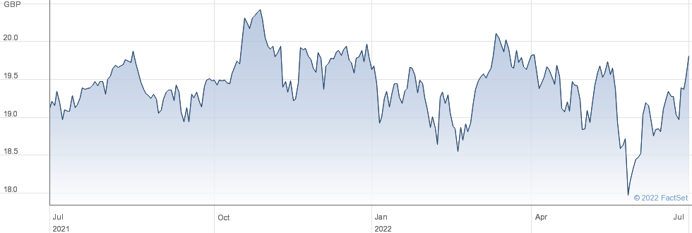 VANECK GLB MOAT performance chart