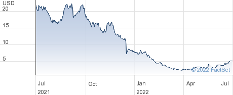 Annexon Inc performance chart