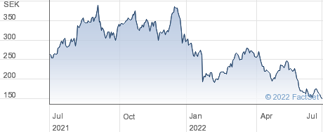 AddLife AB performance chart
