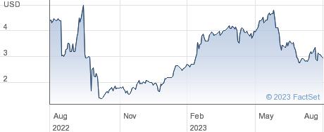 Scienjoy Holding Corp performance chart
