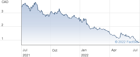 Integra Resources Corp performance chart