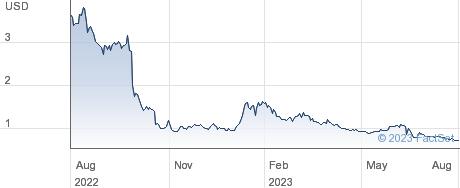 Clene Inc. performance chart