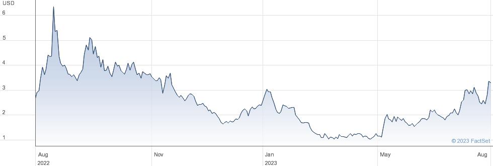 Fubotv Inc performance chart
