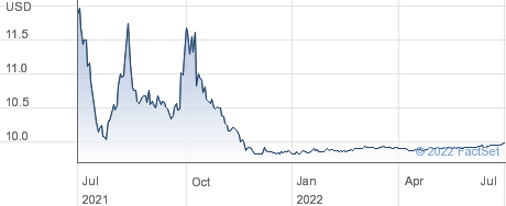 TPG Pace Beneficial Finance Corp. performance chart