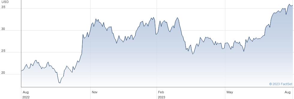 ChampionX Corp performance chart