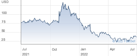 Roblox Corp performance chart