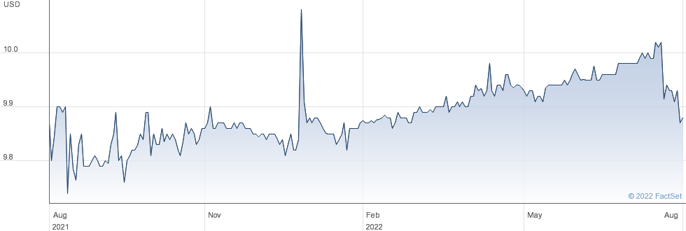 Health Sciences Acquisitions Corp 2 performance chart
