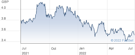 FID SRE JP ETF performance chart