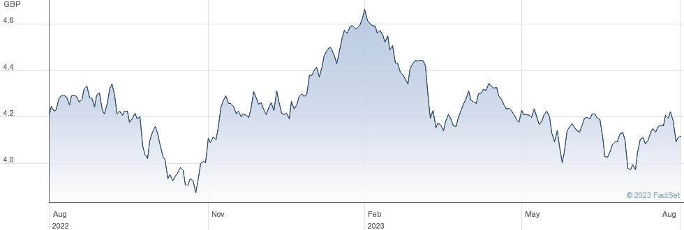FID SRE PXJ ETF performance chart