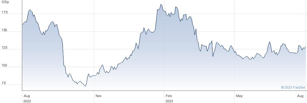 SAGA performance chart