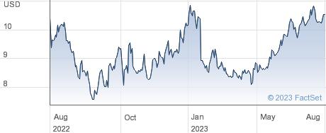 SolarWinds Corp performance chart