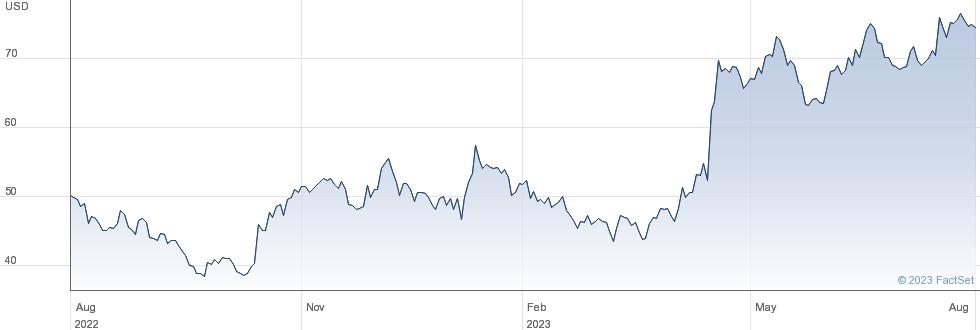 Legend Biotech Corp performance chart