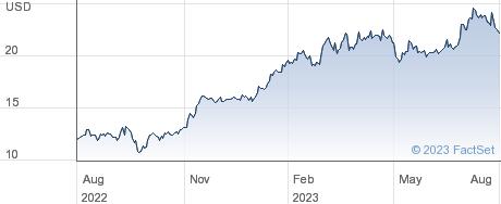 Technip Energies NV performance chart