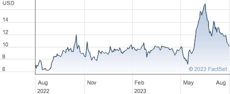 Cricut Inc performance chart