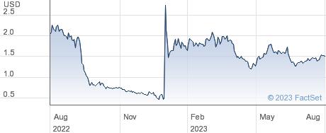 Jasper Therapeutics Inc performance chart