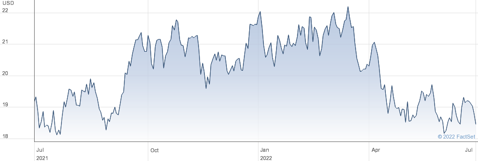 Eastern Bankshares Inc performance chart