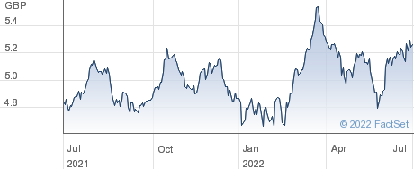 IS E HCS A performance chart