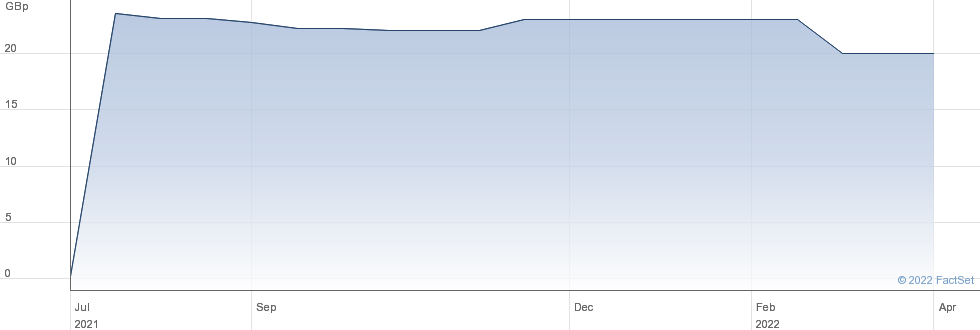Vsa Capital Group PLC performance chart