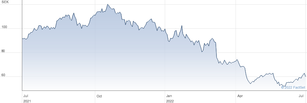 Nolato AB performance chart
