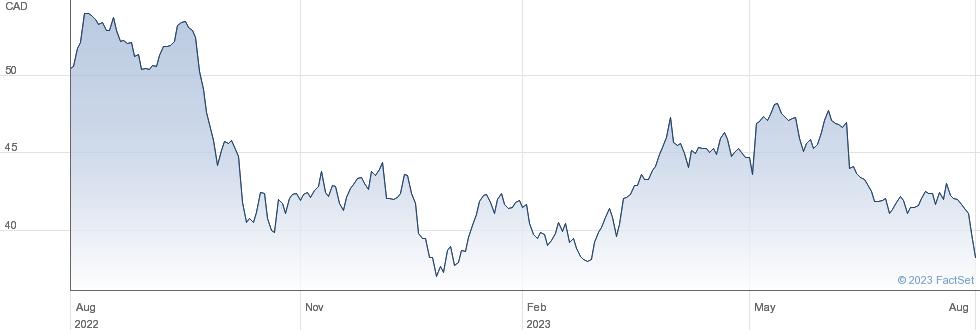 Brookfield Renewable Corp performance chart