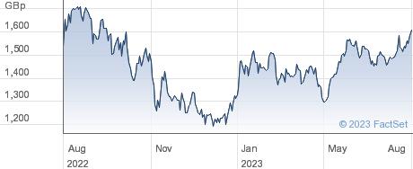 WT CYBER USD performance chart
