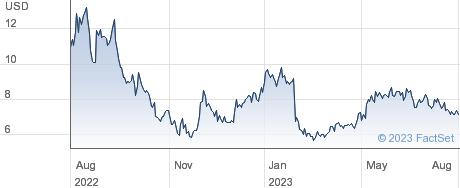 Figs Inc performance chart