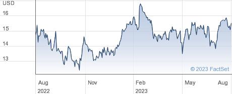 Patria Investments Ltd performance chart