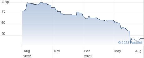 ECOFIN U.S. performance chart