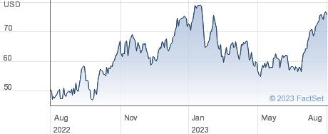 Valaris Ltd performance chart