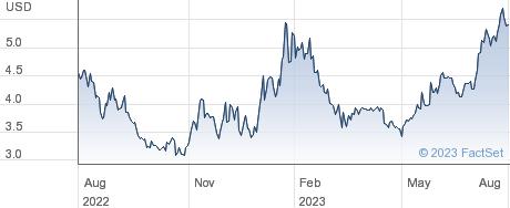 Yalla Group Ltd performance chart