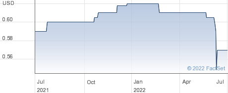 NB DISTRESSED X performance chart