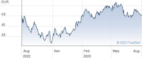 CompuGroup Medical SE & Co KgaA performance chart