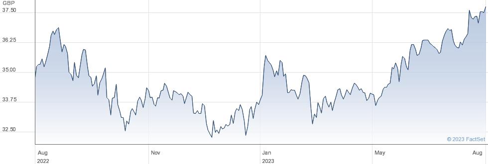 X MSCI USA ESG performance chart