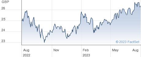 XMSCI WORLD ESG performance chart