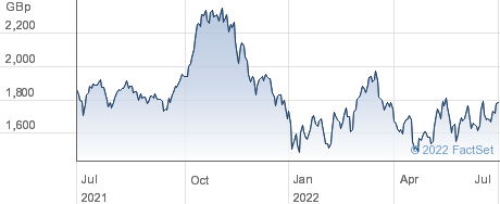 FT QCLN performance chart