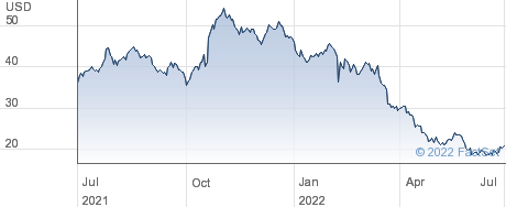 Shyft Group Inc performance chart