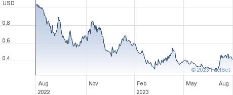 Hycroft Mining Holding Corporation performance chart
