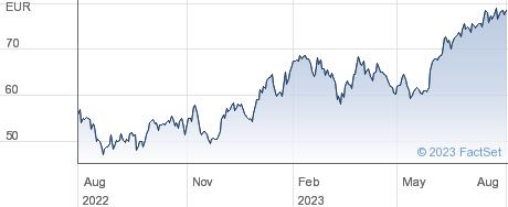 Vitesco Technologies Group AG performance chart