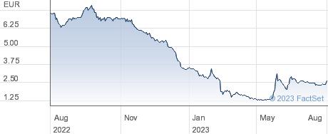 European FinTech IPO Co 1 BV performance chart
