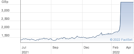 GPF NICKEL ETC performance chart