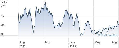Callon Petroleum Co performance chart