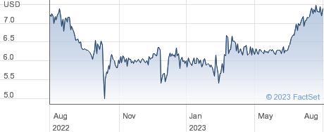 Hywin Holdings Ltd performance chart