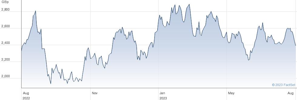 WT CARBON performance chart