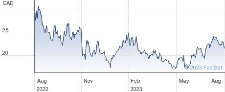 Lightspeed Commerce Inc performance chart