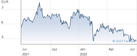 Italian Sea Group SpA performance chart