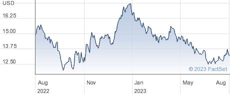 MSCI CHINA USD performance chart