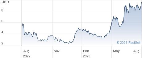 Olema Pharmaceuticals Inc performance chart