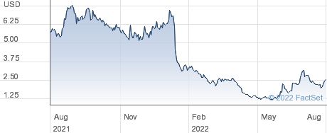 Cardiff Oncology Inc performance chart